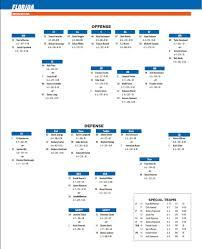 Kentucky Depth Chart Floridas Depth Chart For Game At Kentucky Gatorsports Com