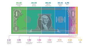 Where Does Your Health Care Dollar Go Ahip