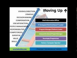 Information Technology Career Path Flow Chart Career Path In It Information Technology