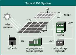 solar pv generation meter wiring diagram wiring diagrams solar pv generation meter wiring diagram diagrams base