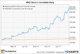 Amd Stock Price Chart Amd Stock Quote 13790