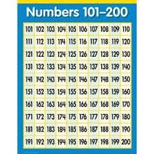 Number Chart 100 200 Numbers 1 100 Chart 17 X 22 No T 38012 On Popscreen
