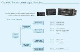 Cisco Wireless Router Comparison Chart Cisco Switches Comparison And Solutions Router Switch Blog