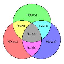 Conditional Venn Diagram Conditional Mutual Information Wikipedia