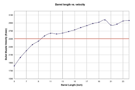 The Effectiveness Of Short Barrel Rifles In 5 56 223 For