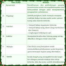 Inilah rekomendasi tentang kunci jawaban buku paket bahasa jawa kelas 9 kurikulum 2013 wulangan 2 rpp bahasa jawa materi novel kurikulum 2013 marsudi basa lan sastra jawa. Kunci Jawaban Lks Bahasa Jawa Kelas 4 Halaman 9 Guru Paud