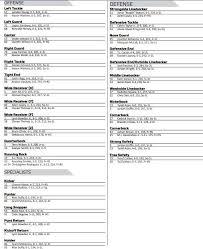 Kentucky Football Depth Chart Kentucky Football Depth Chart 2019 Observations From First