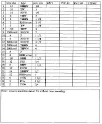 Nec Derating Chart Nec Derating Table Glmitalia Com