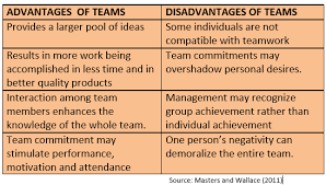 Disadvantages Of Teamwork Disadvantages Of Teamwork Custom Paper Sample