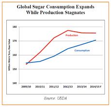 Long Term Sugar Chart Sugar Losing Sour Taste Is It Time To Buy Rmb Group