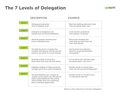 A Typical Organization Chart Showing Delegation Of Authority Would Show 6 Ways To Delegate Get Awesome Results