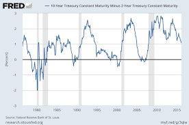 2 Year Treasury Rate Chart Yield Curve Inversion Is A Recession Warning Vox