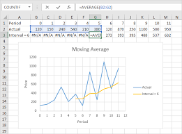 Excel Rolling Average Chart Moving Average In Excel Easy Excel Tutorial