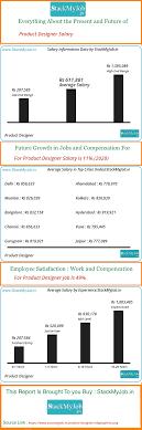 Web Designer Salary In Hyderabad Product Designer Salary In Hyderabad Telangana Pay Scale