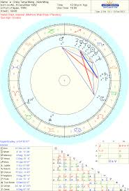 Nicki Minaj Birth Chart Celebrity Nicki Minaj Onika Tanya Maraj Sidereal Astrology