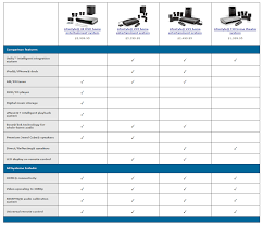 Home Theater Comparison Chart Boses New Lifestyle Systems Focus On Simplicity But Start
