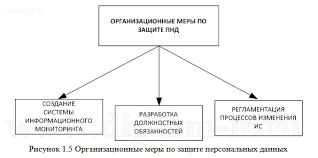 Дипломная работа по специальности год Организация защиты персональных данных на примере компании Работа подготовлена и защищена в 2013 году в Московском