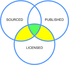 Which Statement Belongs In The Area Section Of The Venn Diagram File Wikisource Inclusion Venn Diagram Svg Wikipedia