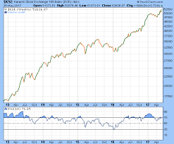 Vfmdirect In Comparison Between Kse And Bse Index Gains In