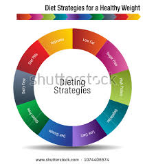 Image Diet Strategies Healthy Weight Chart Stock Vector 1074406574 ...