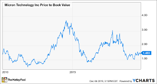 Facebook Stock Live Chart 3 Stocks The Worlds Best Investors Are Buying Right Now