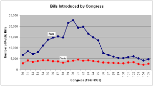 Bills Passed By Congress Per Year Congressional Bills Project About