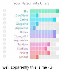 Your Personality Chart Your Personality Chart Sh Confident Outgoing O Organized