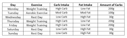 Carb Points Chart What Is Carb Cycling And How Does It Work
