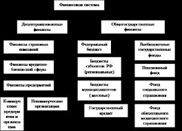 Реферат Финансы и финансовая система Государственный бюджет и   ролью в общественном воспроизводстве И государство в этом взаимодействии играет основополагающую роль Типовая модель современной финансовой системы