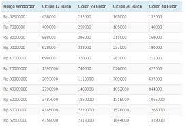 tabel pinjaman bank bri dengan agunan bpkb kendaraan mobil dan motor sesuai harga