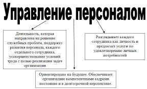 Управление персоналом как вид деятельности Управленние персоналом как вид деятельности