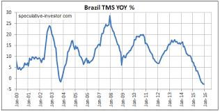 True Money Supply Chart Brazil Boom And Bust Seeking Alpha