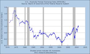 Au Dollar Chart Australian Dollar Forex Blog