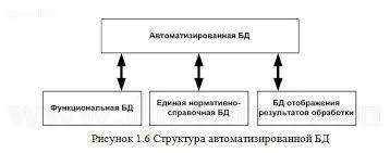 Диплом по бизнес информатике АРМ диспетчера речного порта Разработка и внедрение АРМ диспетчера речного порта Работа подготовлена и защищена в 2013 году Дипломная