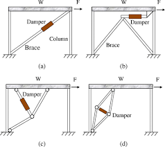 Viscous Damping Seismic Upgrade Of Existing Buildings With Fluid Viscous