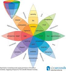 Visual Feelings Chart Plutchiks Wheel Of Emotions A Guide To Understanding