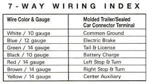 trailer plug wiring diagram 7 way wiring diagram trailer plug wiring diagram 7 way images