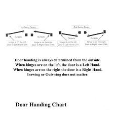 Right Hand Door Arvadagaragedoors Co