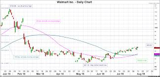 Walmart Stock Price Chart Stock Market News Walmart Releases Quarterly Earnings As