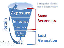 ways to measure social media and its impact on your brand   4 the lead generation funnel