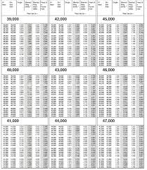 2016 Federal Tax Brackets Chart Irs Income Tax Irs Income Tax Tables 2017