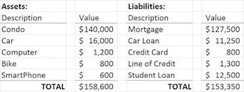 Simple Personal Balance Sheet Example Personal Balance Sheet Uses Examples Video Lesson