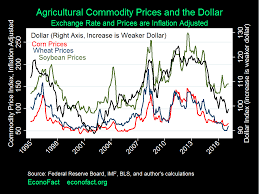 Agricultural Commodity Prices Chart Agricultural Implications Of President Trumps Policies