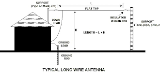 long wire antenna a typical long wire antenna is shown in the above figure this is simply a length of wire run from the house to a convienient support