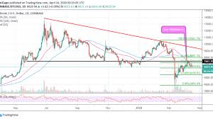 Bitcoin price today in us dollars. Bitcoin Price Analysis Btc Usd Steadies Above 6 600 But Exchange Btc Deposits Keep Falling