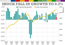 Uk Economic Growth Charts Uk Economic Growth Rate Plunges To 0 3 In First Quarter Of