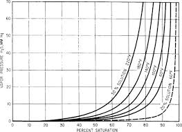 Sulfuric Acid Vapor Pressure Chart Equilibrium Vapor Pressure An Overview Sciencedirect Topics