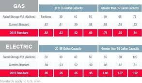 Rheem Heat Pump Ratings Digidownloads Co