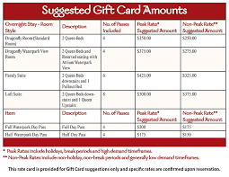 not sure how much to put on a gift card you can view our suggested purchase amounts for zehnder s splash village hotel in the table below