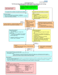 Clinical Data Management Flow Chart Cpct Np Guideline Flow Chart From Nice Cg96 Revfinal